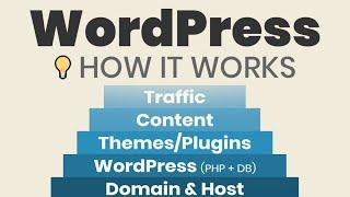 What is WordPress? How it Works to Make a Blog or Website (Simply Explained for Beginners)
